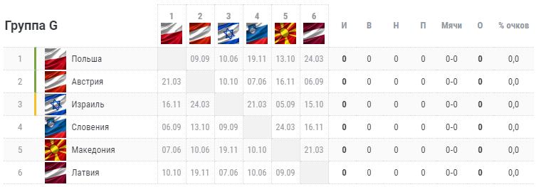 Отбор на Евро-2020. Группа G. Турнирная таблица