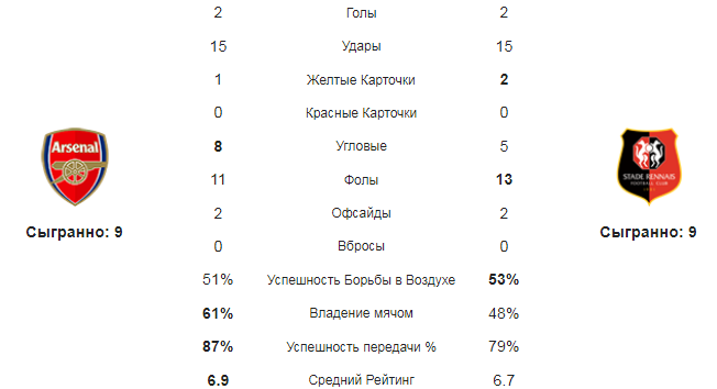 Арсенал - Ренн. Статистика команд