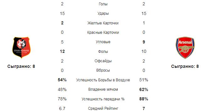 Ренн - Арсенал. Статистика команд