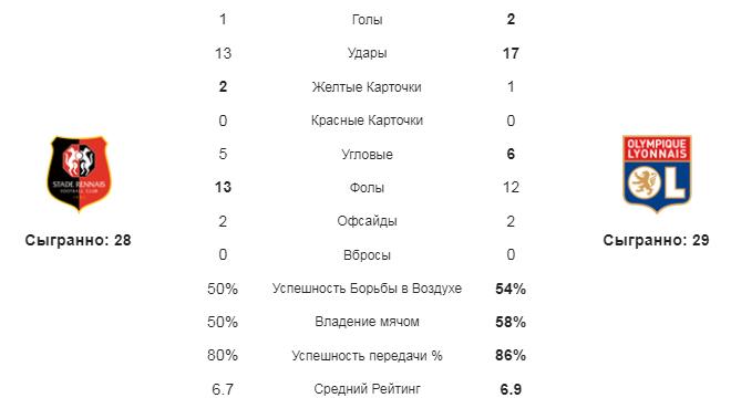 Ренн - Лион. Статистика команд