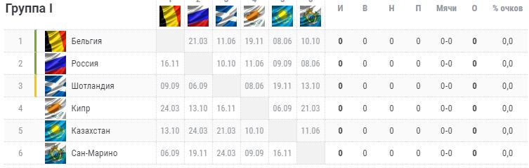 Отбор на Евро-2020. Группа I. Турнирная таблица