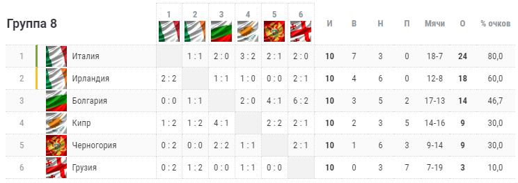 Отбор на Евро-2020. Группа J. Турнирная таблица