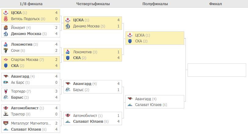 Плей-офф КХЛ. Турнирная таблица
