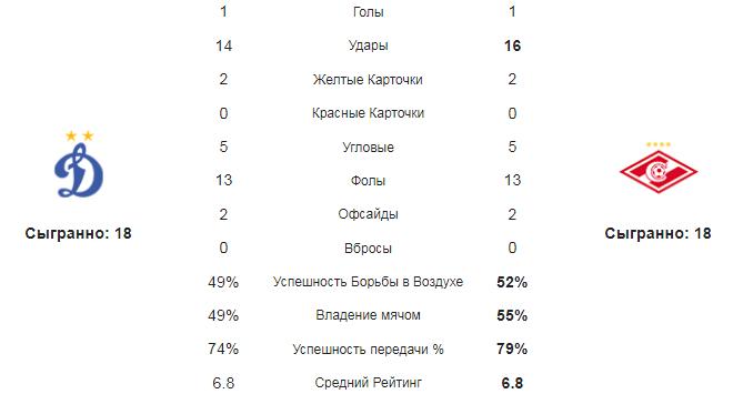 Динамо Москва - Спартак. Статистика команд