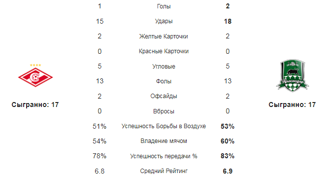Спартак - Краснодар. Статистика команд