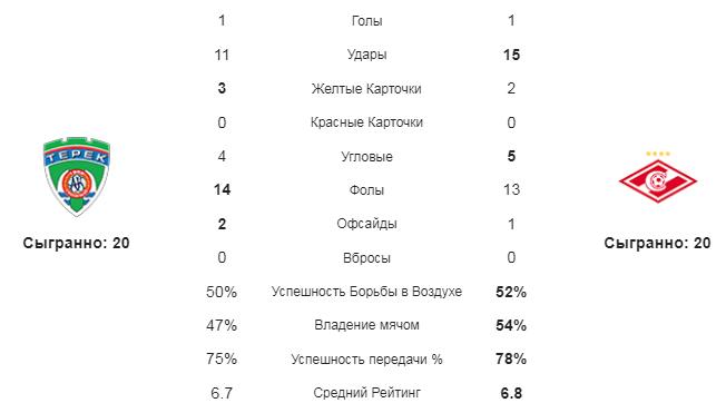 Ахмат - Спартак. Статистика команд
