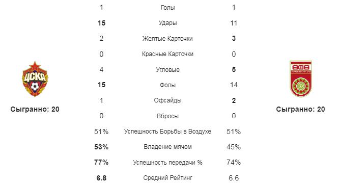 ЦСКА - Уфа. Статистика команд