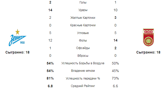 Зенит - Уфа. Статистика команд