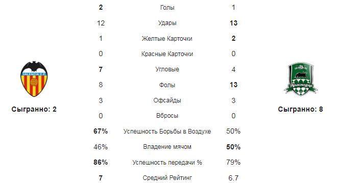 Валенсия - Краснодар. Статистика команд