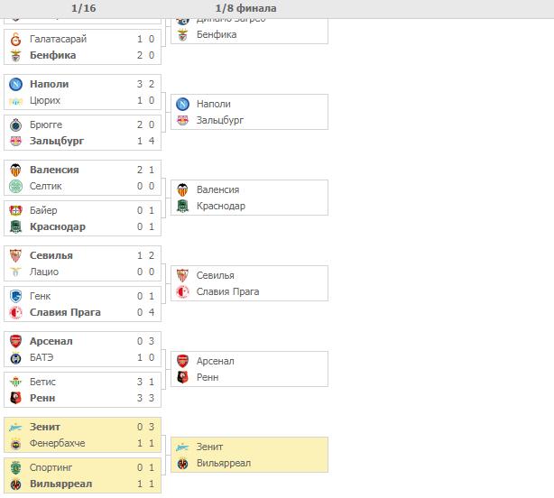 Плей-офф Лиги Европы. Турнирная сетка