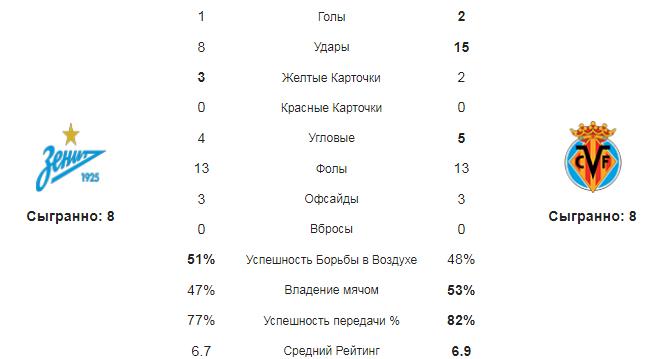 Зенит - Вильярреал. Статистика команд