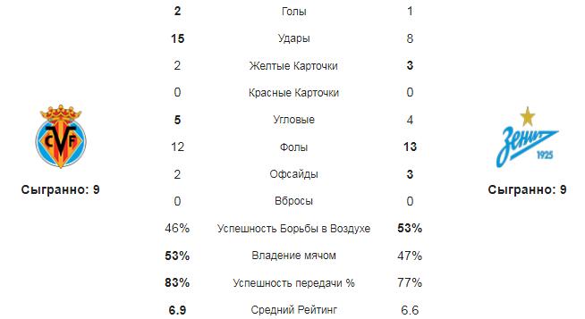 Вильярреал - Зенит. Статистика команд