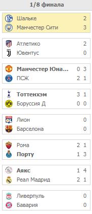 Плей-офф Лиги Чемпионов. 2019 Турнирная сетка
