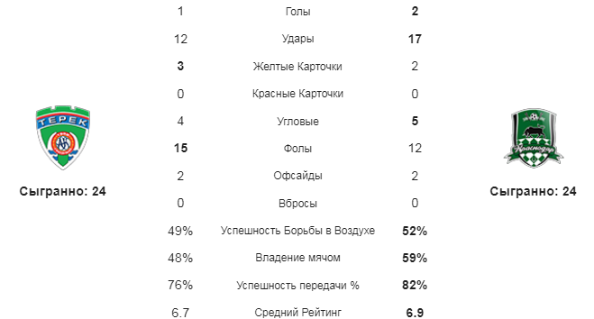 Ахмат - Краснодар. Статистика команд