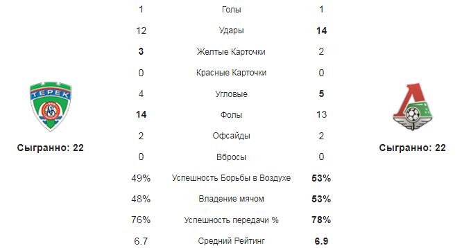 Ахмат - Локомотив. Статистика команд