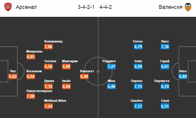 Арсенал - Валенсия. Составы команд