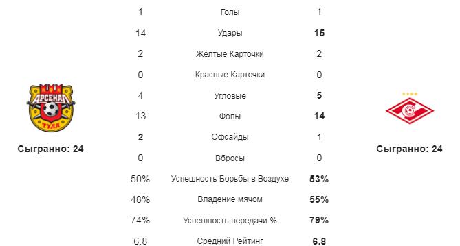 Арсенал - Спартак. Статистика команд