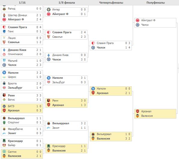 Плей-офф Лиги Европы 2019. Турнирная таблица