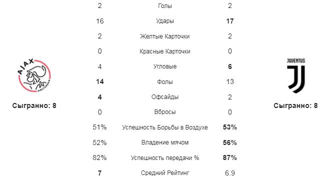 Аякс - Ювентус. Статистика команд