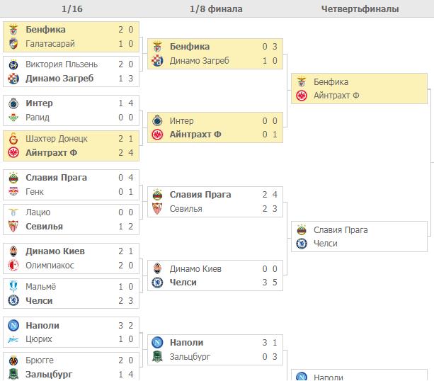 Плей-офф Лиги Европы-2019. Турнирная таблица