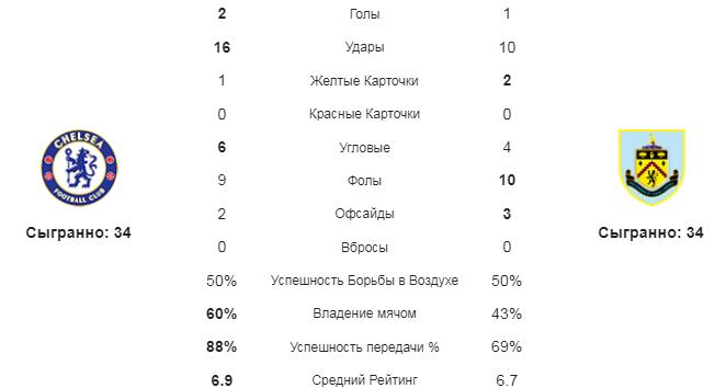 Челси - Бернли. Статистика команд