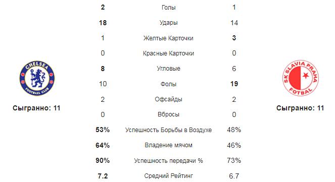 Челси - Славия. Статистика команд