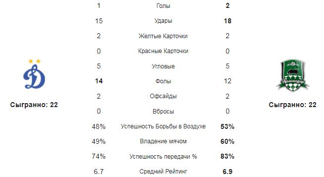 Динамо - Краснодар. Статистика команд