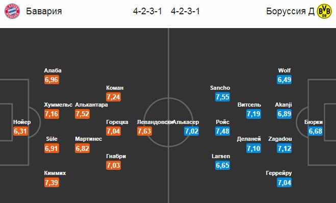 Бавария - Боруссия Д. Составы команд