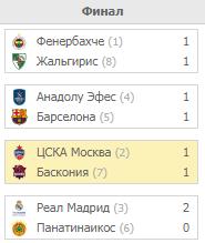 Плей-офф Евролиги 2019. Турнирная таблица