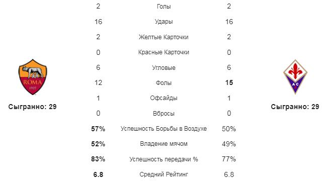 Рома - Фиорентина. Статистика команд