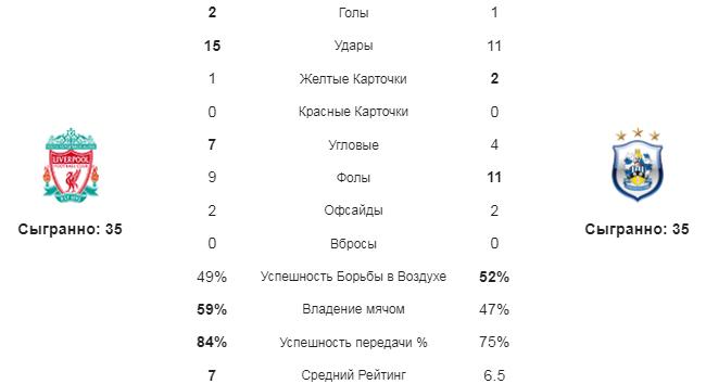Ливерпуль - Хаддерсфил. Статистика команд