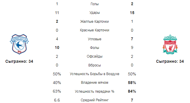 Кардифф - Ливерпуль. Статистика команд