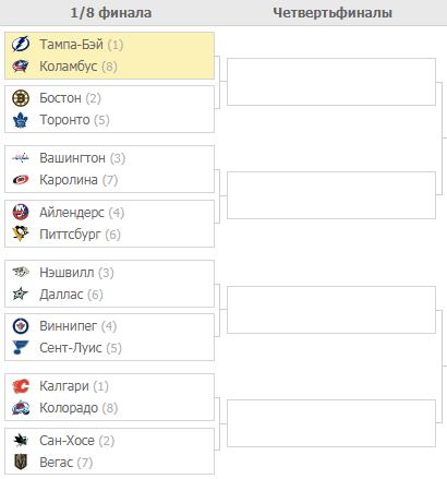 Плей-офф НХЛ-2019. Турнирная таблица