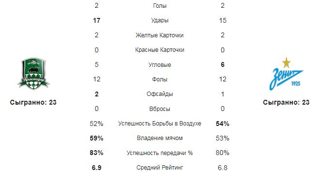Краснодар - Зенит. Статистика команд