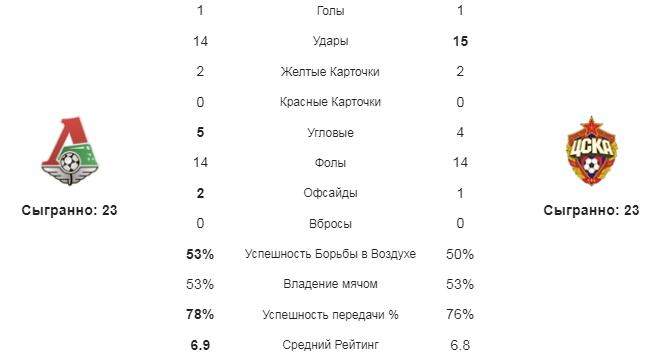 Локомотив М - ЦСКА. Статистика команд