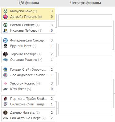 Плей-офф НБА. Турнирная таблица