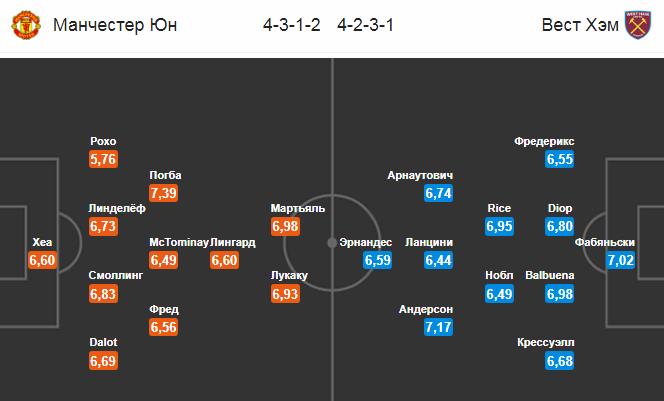 Манчестер Юнайтед - Вест Хэм. Составы команд