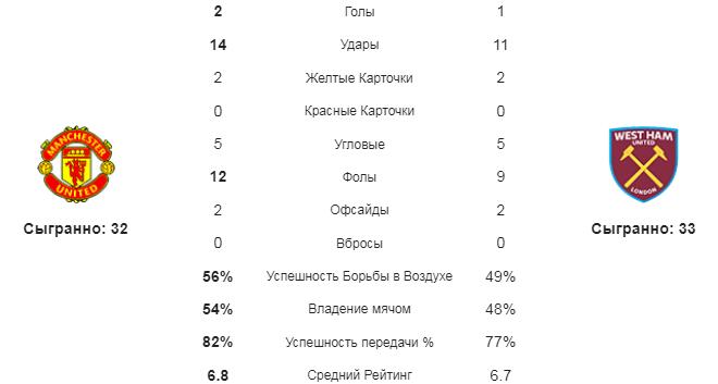Манчестер Юнайтед - Вест Хэм. Статистика команд