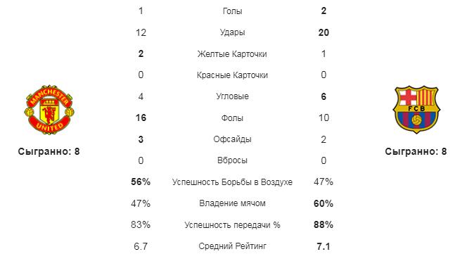 Манчестер Юнайтед - Барселона. Статистика команд