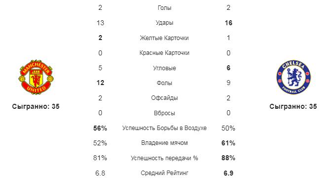 Манчестер Юнайтед - Челси. Статистика команд
