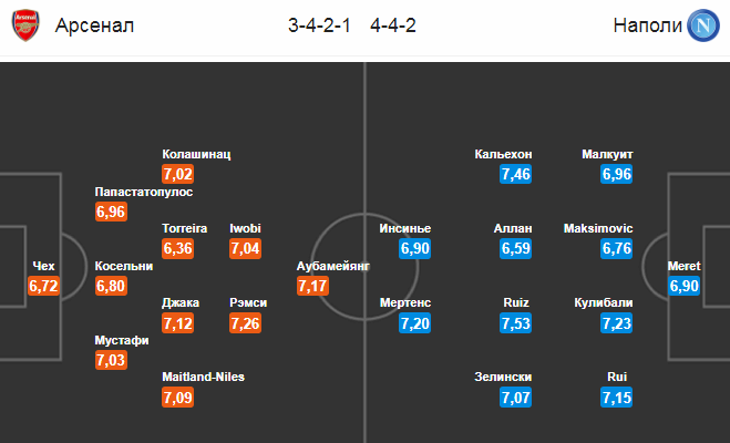 Арсенал - Наполи. Составы команд