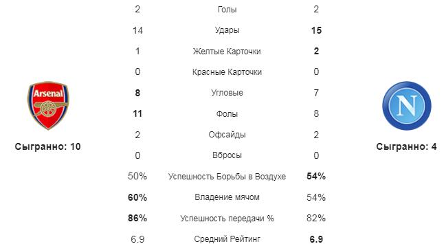 Арсенал - Наполи. Статистика команд