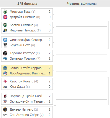 Плей-офф НБА 2019. Турнирная таблица