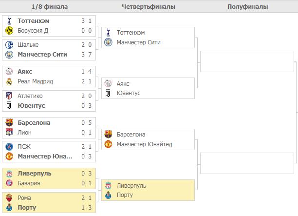 Плей-офф Лиги Чемпионов. Турнирная таблица