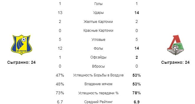 Ростов - Локомотив. Статистика кманд