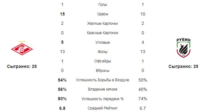 Спартак - Рубин. Статистика команд