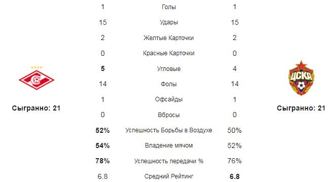 Спартак - ЦСКА. Статистика команд