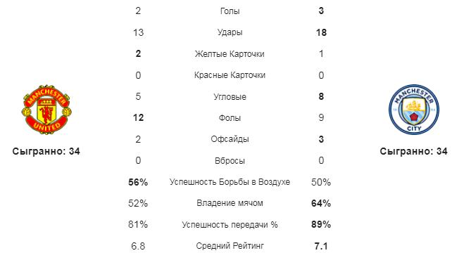 Манчестер Юнайтед - Манчестер Сити. Статистика команд