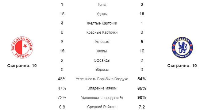 Славия - Челси. Статистика команд
