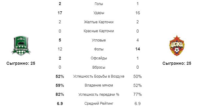 Краснодар - ЦСКА. Статистика команд